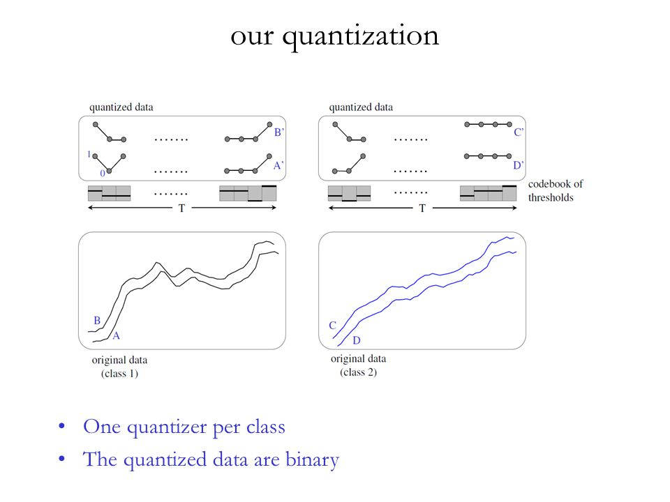 our quantization One quantizer per class The quantized data are binary