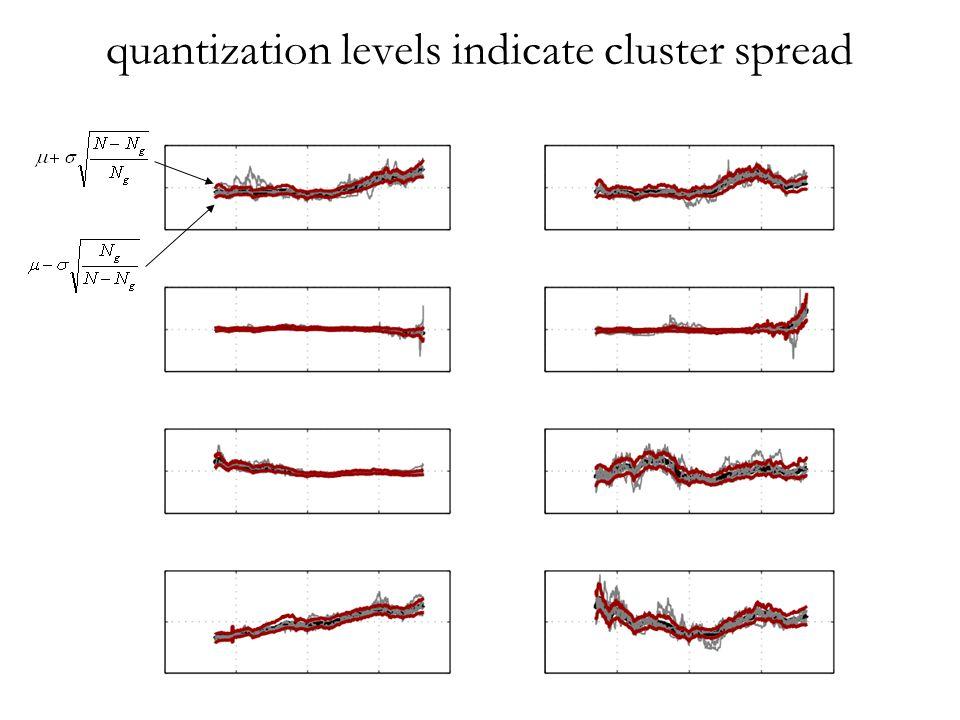 quantization levels indicate cluster spread