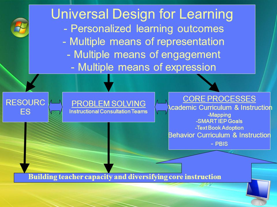 Universal Design for Learning -Personalized learning outcomes -Multiple means of representation -Multiple means of engagement -Multiple means of expression CORE PROCESSES Academic Curriculum & Instruction -Mapping -SMART IEP Goals -Text Book Adoption Behavior Curriculum & Instruction - PBIS PROBLEM SOLVING Instructional Consultation Teams RESOURC ES Building teacher capacity and diversifying core instruction