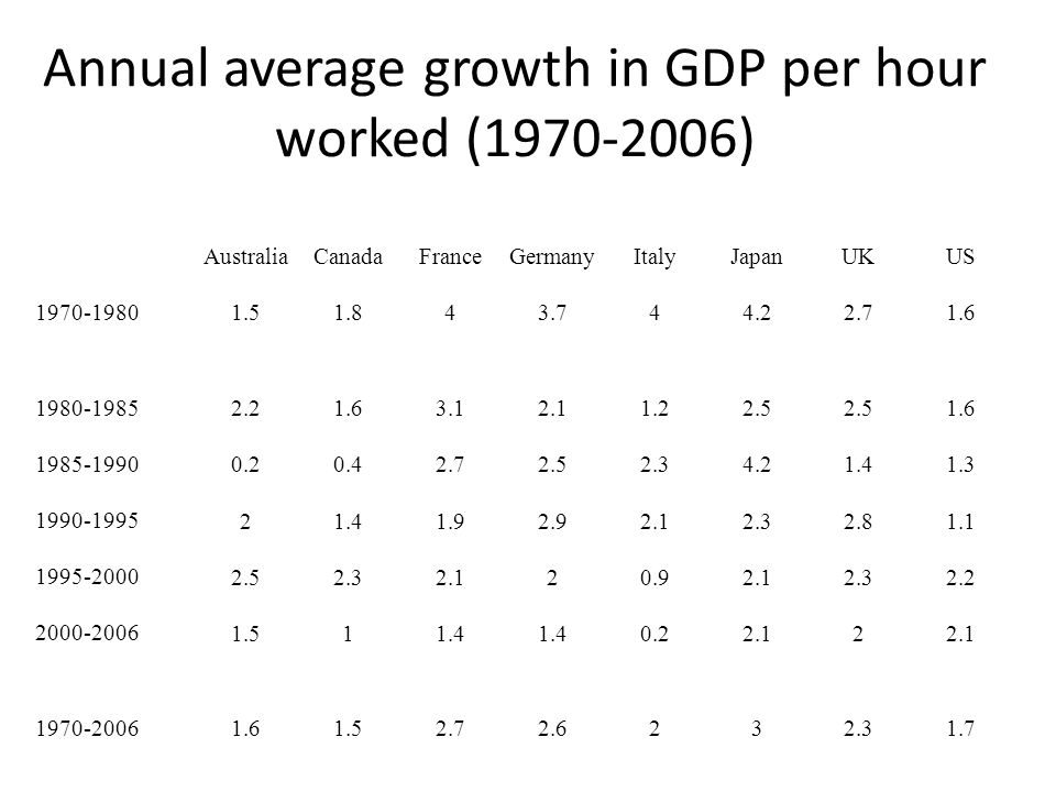 Annual average growth in GDP per hour worked (1970-2006) AustraliaCanadaFranceGermanyItalyJapanUKUS 1970-1980 1.51.843.744.22.71.6 1980-1985 2.21.63.12.11.22.5 1.6 1985-1990 0.20.42.72.52.34.21.41.3 1990-1995 21.41.92.92.12.32.81.1 1995-2000 2.52.32.120.92.12.32.2 2000-2006 1.511.4 0.22.12 1970-2006 1.61.52.72.6232.31.7