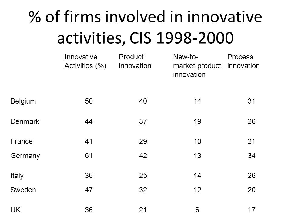 % of firms involved in innovative activities, CIS 1998-2000 Innovative Activities (%) Product innovation New-to- market product innovation Process innovation Belgium50401431 Denmark44371926 France41291021 Germany61421334 Italy36251426 Sweden47321220 UK3621617