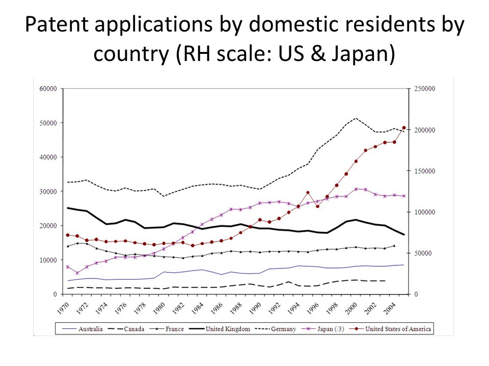Patent applications by domestic residents by country (RH scale: US & Japan)