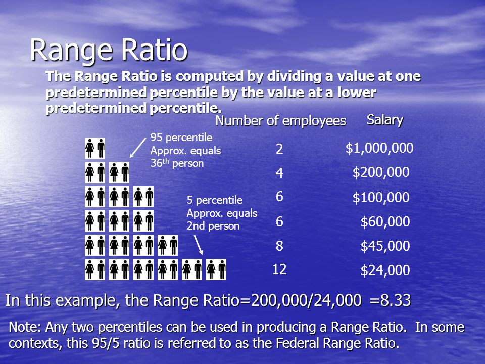 Range Ratio The Range Ratio is computed by dividing a value at one predetermined percentile by the value at a lower predetermined percentile.