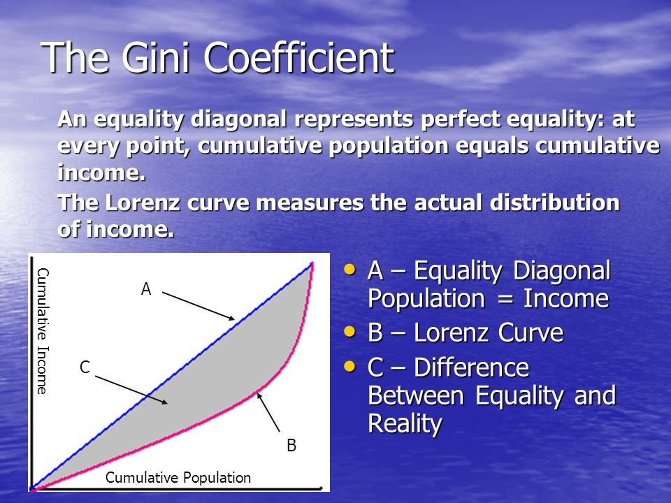 A – Equality Diagonal Population = Income A – Equality Diagonal Population = Income B – Lorenz Curve B – Lorenz Curve C – Difference Between Equality and Reality C – Difference Between Equality and Reality A B C Cumulative Population Cumulative Income The Gini Coefficient An equality diagonal represents perfect equality: at every point, cumulative population equals cumulative income.