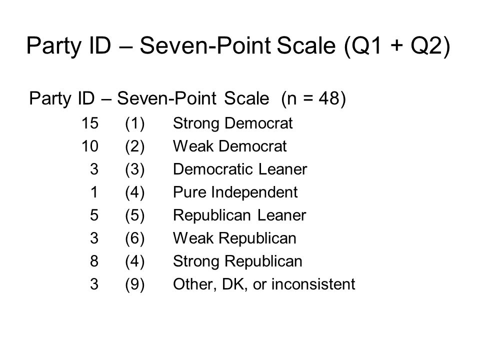 Party ID – Seven-Point Scale (Q1 + Q2) Party ID – Seven-Point Scale (n = 48) 15(1) Strong Democrat 10(2) Weak Democrat 3 (3) Democratic Leaner 1 (4) Pure Independent 5 (5) Republican Leaner 3 (6) Weak Republican 8 (4) Strong Republican 3 (9) Other, DK, or inconsistent