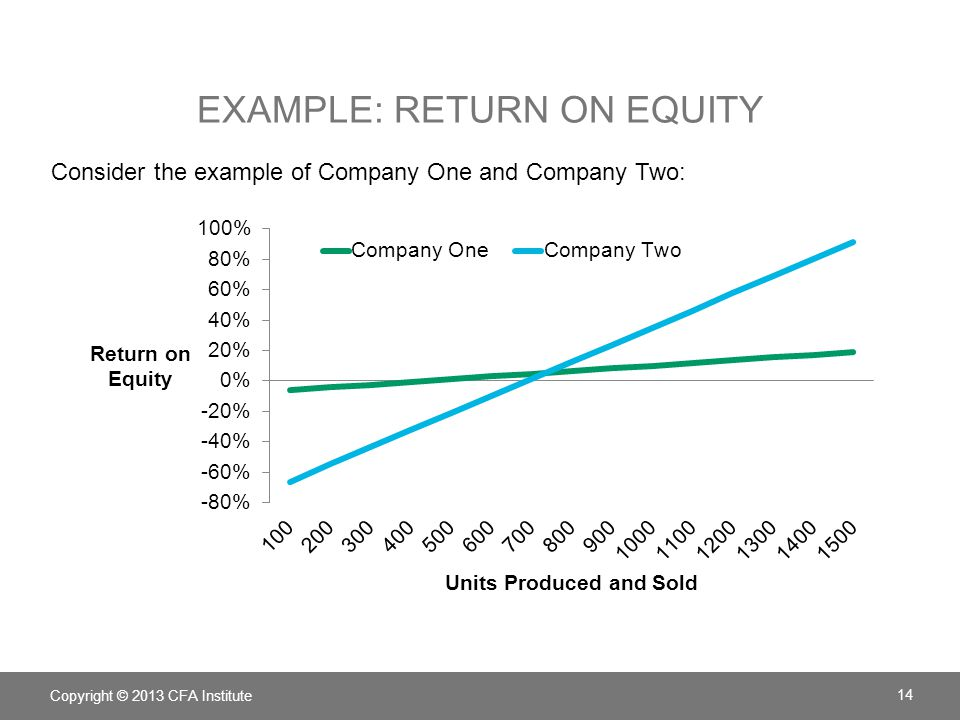 EXAMPLE: RETURN ON EQUITY Consider the example of Company One and Company Two: Copyright © 2013 CFA Institute 14