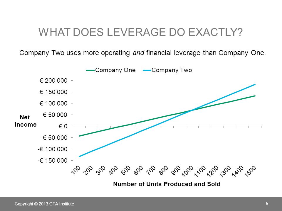 WHAT DOES LEVERAGE DO EXACTLY? Copyright © 2013 CFA Institute 5 Company Two uses more operating and financial leverage than Company One.