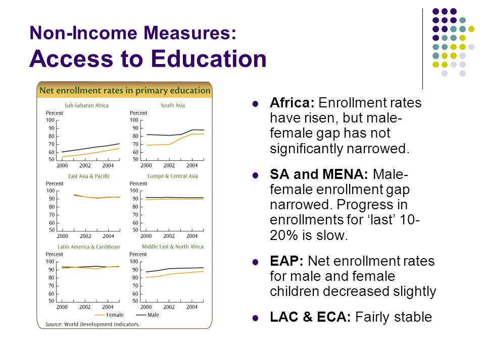 Non-Income Measures: Access to Education Africa: Enrollment rates have risen, but male- female gap has not significantly narrowed. SA and MENA: Male-