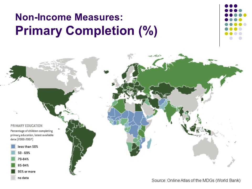 Non-Income Measures: Primary Completion (%) Source: Online Atlas of the MDGs (World Bank)