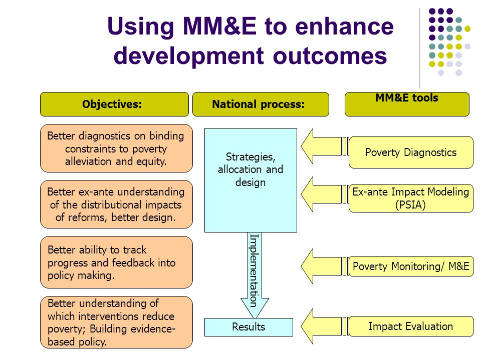 Poverty Monitoring/ M&E Implementation Using MM&E to enhance development outcomes Results Poverty Diagnostics Impact Evaluation Ex-ante Impact Modelin