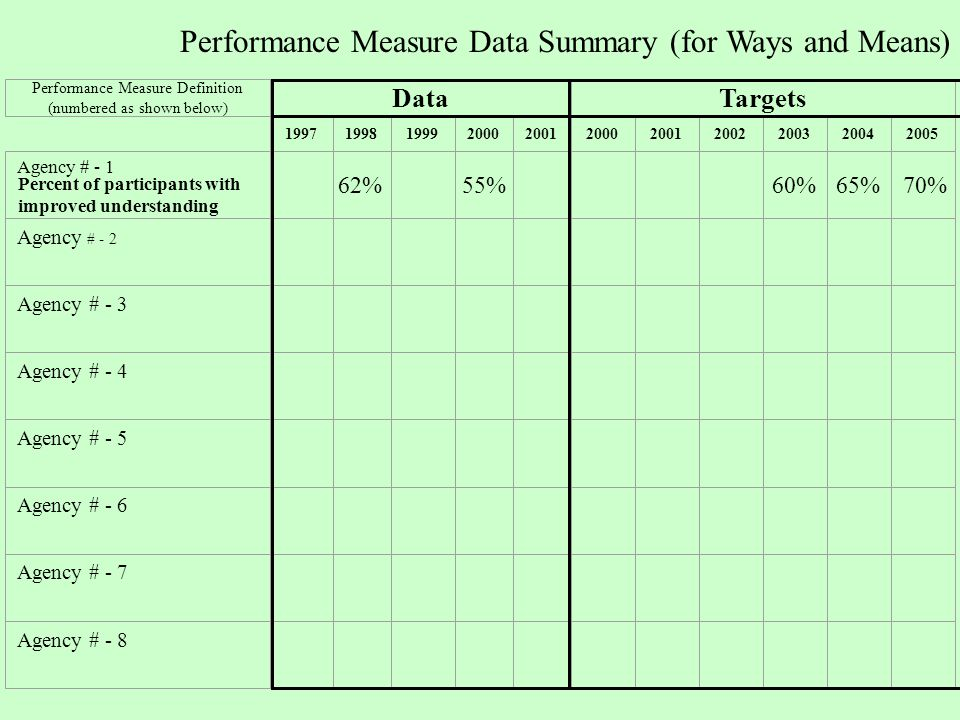 Performance Measure Definition (numbered as shown below) DataTargets Agency # - 1 Agency # - 2 Agency # - 3 Agency # - 4 Agency # - 5 Agency # - 6 Agency # - 7 Agency # - 8 Performance Measure Data Summary (for Ways and Means) 55%62%70%60%65% Percent of participants with improved understanding