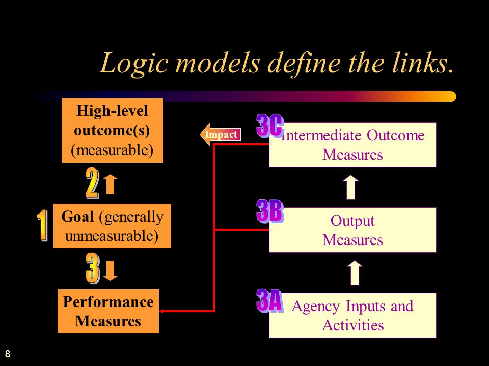 8 Logic models define the links. Goal (generally unmeasurable) Performance Measures Impact Intermediate Outcome Measures Agency Inputs and Activities