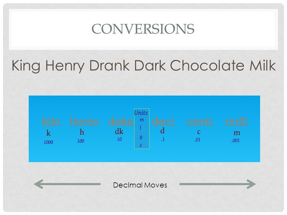 CONVERSIONS King Henry Drank Dark Chocolate Milk Decimal Moves