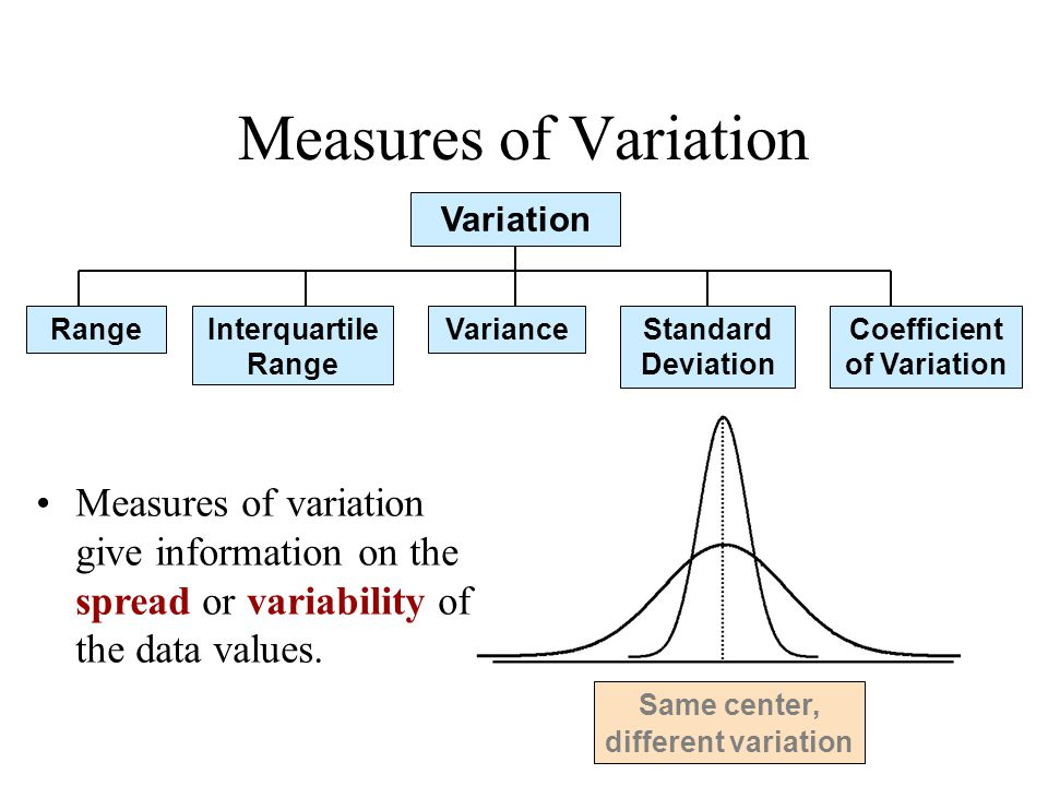 Range and Interquartile Rage Range –Simplest measure of variation –Difference between the largest and the smallest observations: Range = X largest – X smallest –Ignores the way in which data are distributed –Sensitive to outliers Interquartile Range –Eliminate some high- and low-valued observations and calculate the range from the remaining values –Interquartile range = 3 rd quartile – 1 st quartile = Q 3 – Q 1