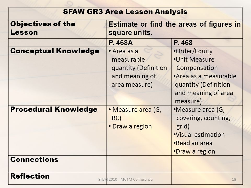 STEM 2010 - MCTM Conference18 SFAW GR3 Area Lesson Analysis Objectives of the Lesson Estimate or find the areas of figures in square units.
