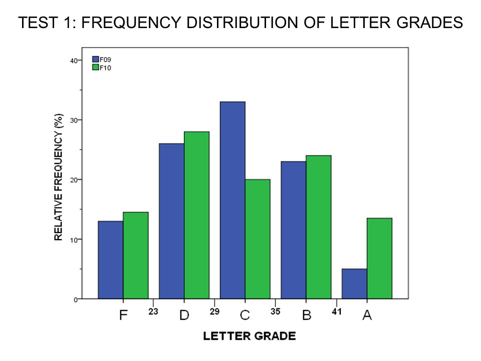 TEST 1: FREQUENCY DISTRIBUTION OF LETTER GRADES