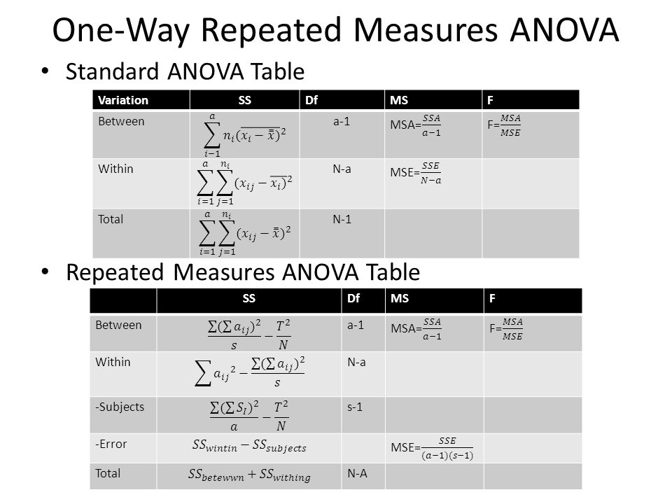 One-Way Repeated Measures ANOVA VariationSSDfMSF Betweena-1 WithinN-a TotalN-1 Standard ANOVA Table Repeated Measures ANOVA Table SSDfMSF Betweena-1 W