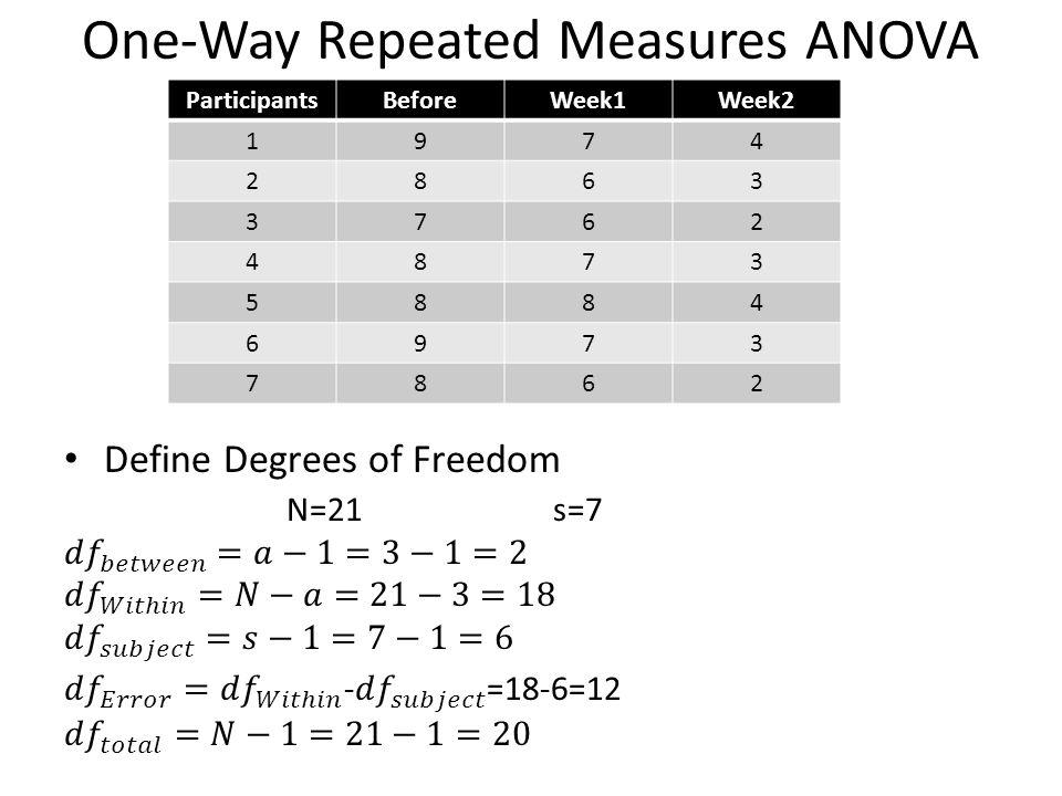 One-Way Repeated Measures ANOVA ParticipantsBeforeWeek1Week2 1974 2863 3762 4873 5884 6973 7862