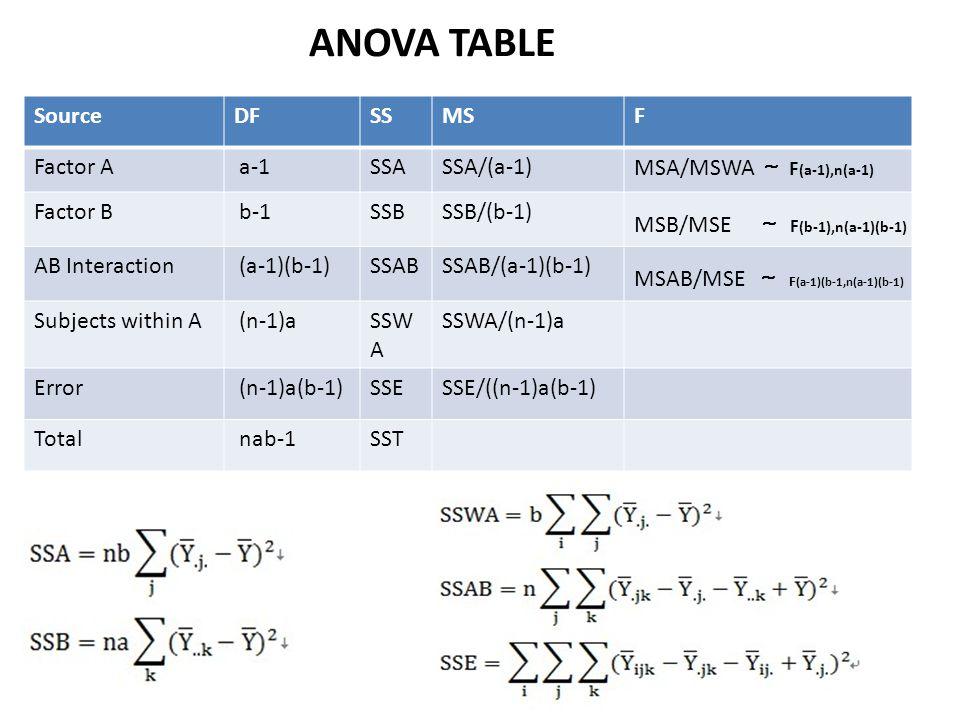 ANOVA TABLE SourceDFSSMSF Factor A a-1SSASSA/(a-1) MSA/MSWA ~ F (a-1),n(a-1) Factor B b-1SSBSSB/(b-1) MSB/MSE ~ F (b-1),n(a-1)(b-1) AB Interaction (a-
