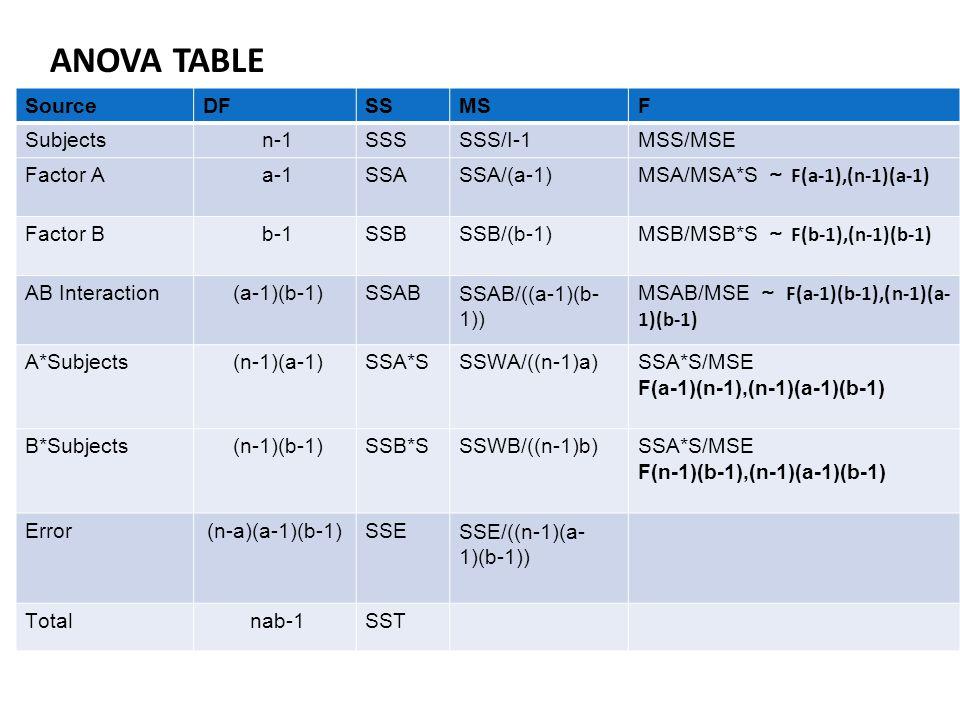 SourceDFSSMSF Subjectsn-1SSSSSS/I-1MSS/MSE Factor A a-1SSASSA/(a-1) MSA/MSA*S ~ F(a-1),(n-1)(a-1) Factor B b-1SSBSSB/(b-1) MSB/MSB*S ~ F(b-1),(n-1)(b-