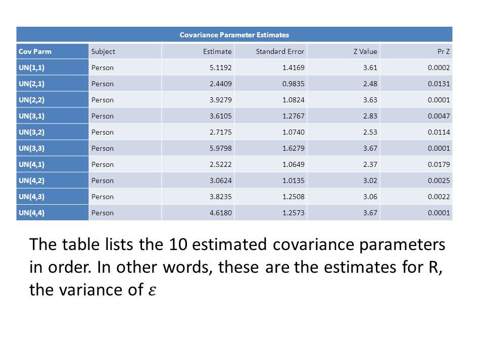Covariance Parameter Estimates Cov ParmSubjectEstimateStandard ErrorZ ValuePr Z UN(1,1)Person5.11921.41693.610.0002 UN(2,1)Person2.44090.98352.480.013