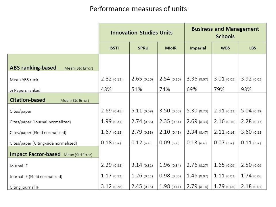Performance measures of units Innovation Studies Units Business and Management Schools ISSTISPRUMIoIRImperialWBSLBS ABS ranking-based Mean (Std Error) Mean ABS rank 2.82 (0.13) 2.65 (0.10) 2.54 (0.10) 3.36 (0.07) 3.01 (0.05) 3.92 (0.05) % Papers ranked 43%51%74%69%79%93% Citation-based Mean (Std Error) Cites/paper 2.69 ( 0.45) 5.11 (0.59) 3.50 (0.63) 5.30 (0.73) 2.91 (0.23) 5.04 (0.39) Cites/paper (Journal normalized) 1.99 ( 0.31) 2.74 ( 0.36) 2.35 ( 0.34) 2.69 ( 0.33) 2.16 ( 0.16) 2.28 ( 0.17) Cites/paper (Field normalized) 1.67 (0.28) 2.79 (0.35) 2.10 (0.43) 3.34 (0.47) 2.11 (0.16) 3.60 (0.28) Cites/paper (Citing-side normalized) 0.18 (n.a.) 0.12 (n.a.) 0.09 (n.a.) 0.13 (n.a.) 0.07 (n.a.) 0.11 (n.a.) Impact Factor-based Mean (Std Error) Journal IF 2.29 (0.38) 3.14 (0.51) 1.96 (0.34) 2.76 (0.27) 1.65 (0.09) 2.50 (0.09) Journal IF (Field normalized) 1.17 (0.12) 1.26 (0.11) 0.98 (0.06) 1.46 (0.07) 1.11 (0.03) 1.74 (0.06) Citing journal IF 3.12 (0.28) 2.45 (0.15) 1.98 (0.11) 2.79 (0.14) 1.79 (0.06) 2.18 (0.05)