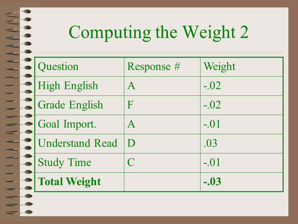 Computing the Weight 2 QuestionResponse #Weight High EnglishA-.02 Grade EnglishF-.02 Goal Import.A-.01 Understand ReadD.03 Study TimeC-.01 Total Weigh