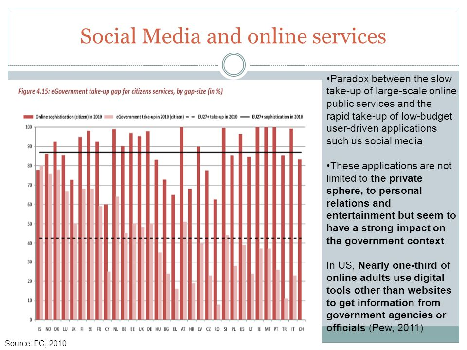 Social Media and online services Paradox between the slow take-up of large-scale online public services and the rapid take-up of low-budget user-driven applications such us social media These applications are not limited to the private sphere, to personal relations and entertainment but seem to have a strong impact on the government context In US, Nearly one-third of online adults use digital tools other than websites to get information from government agencies or officials (Pew, 2011) Source: EC, 2010