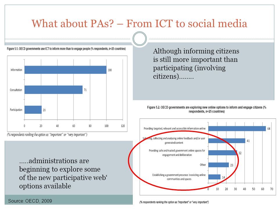 Better and stronger interactions with citizens Why are PAs using Social media?