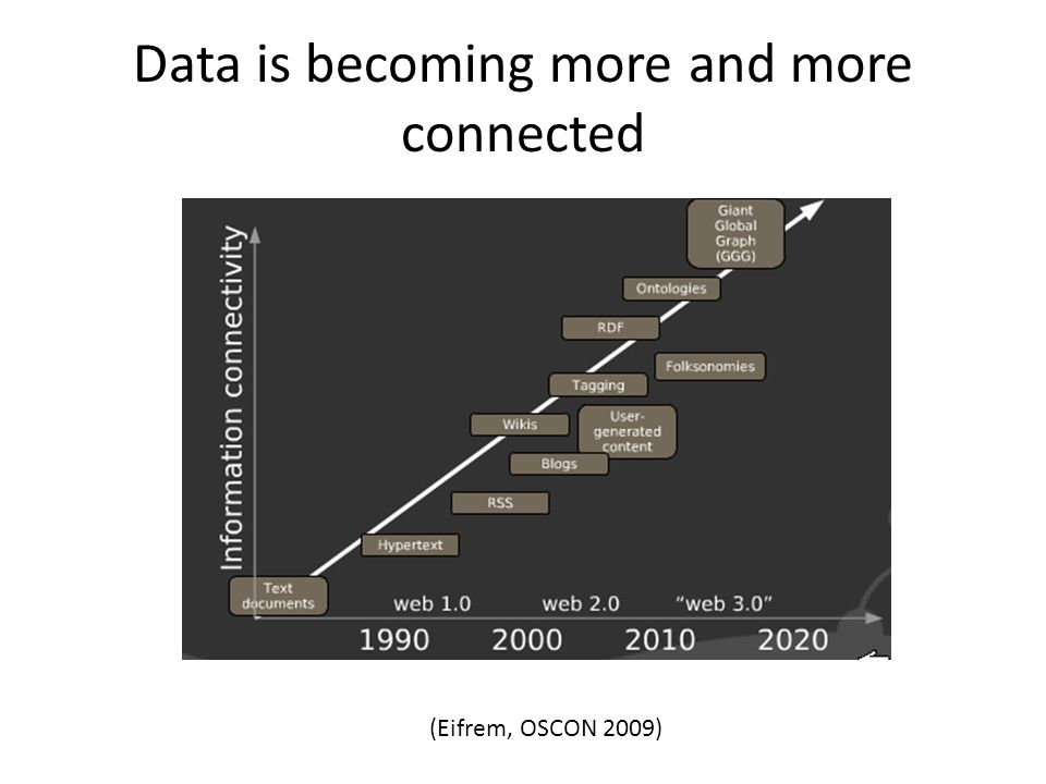 Data is becoming more and more connected (Eifrem, OSCON 2009)
