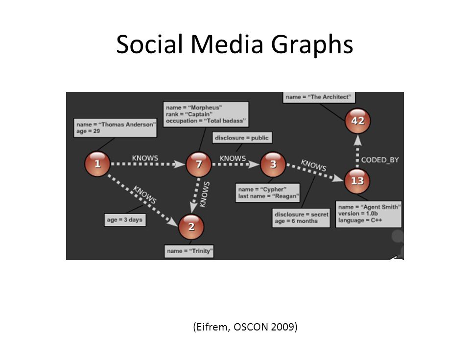 Social Media Graphs (Eifrem, OSCON 2009)