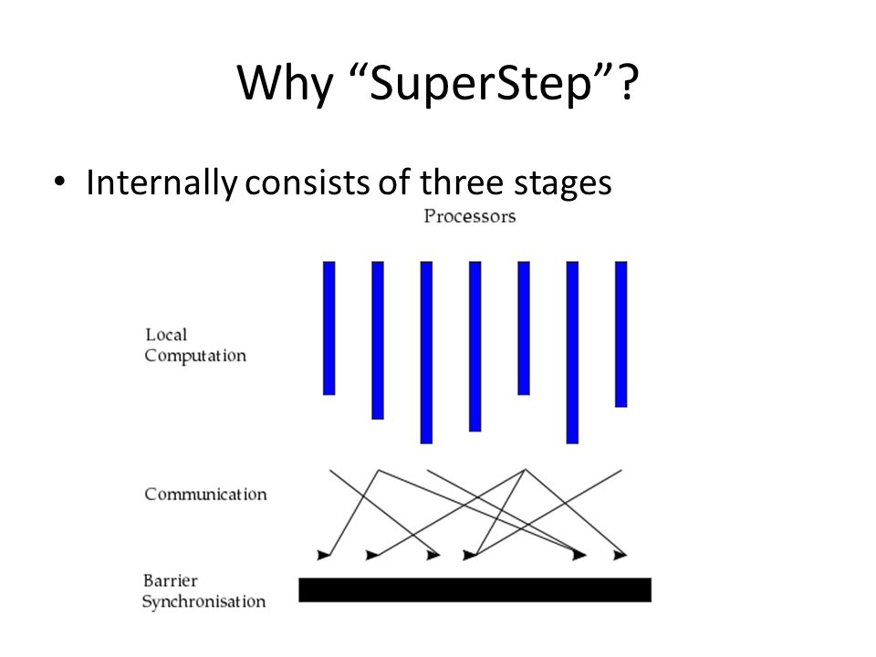Why SuperStep Internally consists of three stages