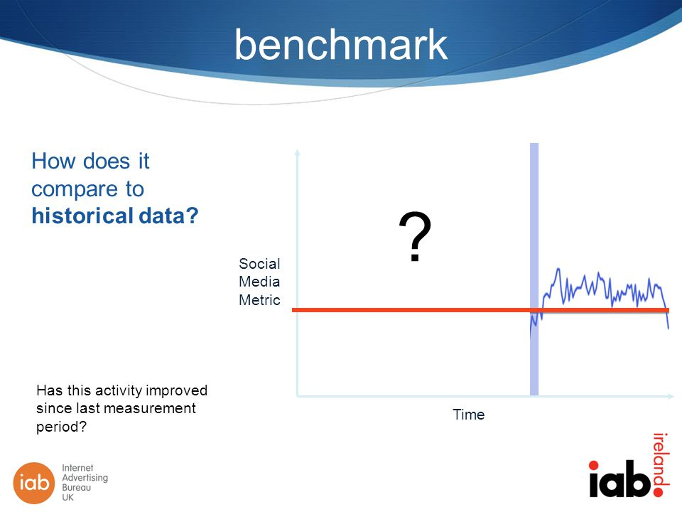 benchmark How does it compare to historical data. Time Social Media Metric .
