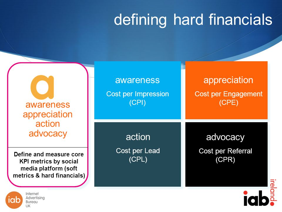 defining hard financials awareness appreciation action advocacy awareness Cost per Impression (CPI) appreciation Cost per Engagement (CPE) APPRECIATION action Cost per Lead (CPL) advocacy Cost per Referral (CPR) Define and measure core KPI metrics by social media platform (soft metrics & hard financials)