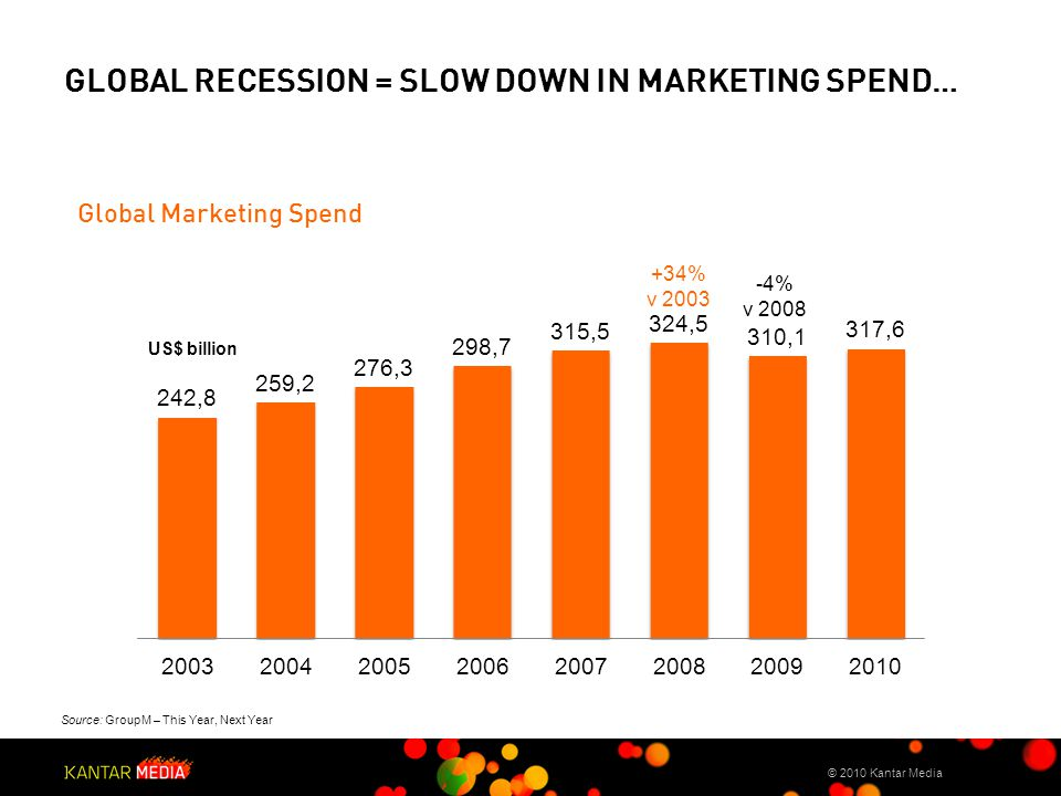 3 rd Party logo GLOBAL RECESSION = SLOW DOWN IN MARKETING SPEND… © 2010 Kantar Media Source: GroupM – This Year, Next Year Global Marketing Spend