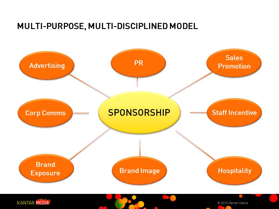 3 rd Party logo MULTI-PURPOSE, MULTI-DISCIPLINED MODEL © 2010 Kantar Media Sales Promotion Corp Comms PR Brand ImageHospitality Brand Exposure Advertising Staff Incentive SPONSORSHIP