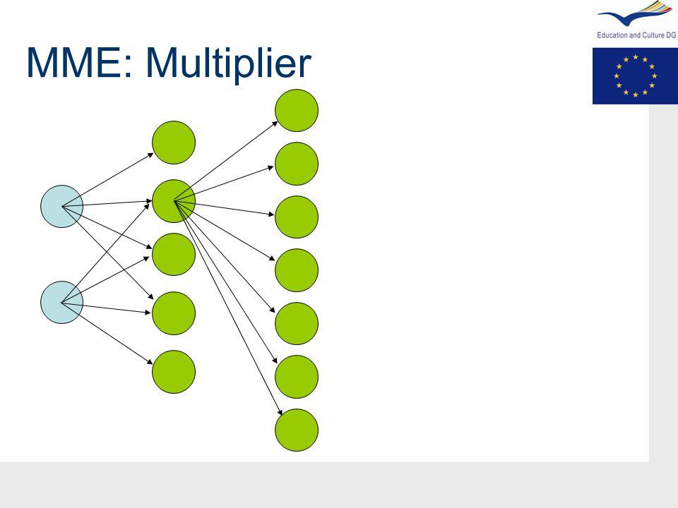 MME: Multiplier