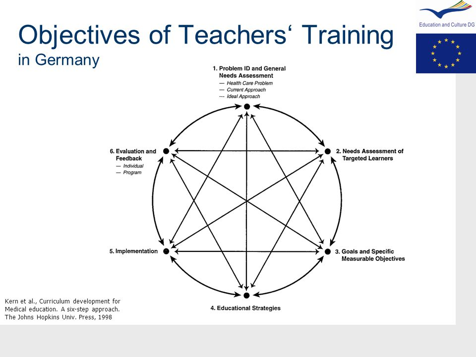 Objectives of Teachers' Training in Germany Kern et al., Curriculum development for Medical education.