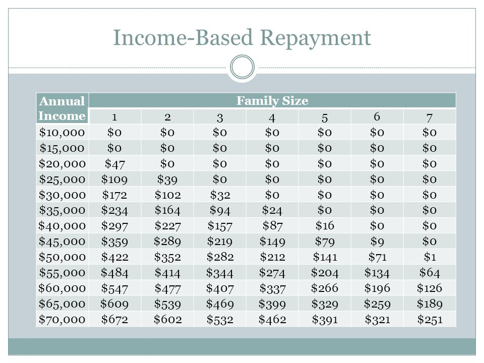 Income-Based Repayment Annual Income Family Size 1234567 $10,000$0 $15,000$0 $20,000$47$0 $25,000$109$39$0 $30,000$172$102$32$0 $35,000$234$164$94$24$0 $40,000$297$227$157$87$16$0 $45,000$359$289$219$149$79$9$0 $50,000$422$352$282$212$141$71$1 $55,000$484$414$344$274$204$134$64 $60,000$547$477$407$337$266$196$126 $65,000$609$539$469$399$329$259$189 $70,000$672$602$532$462$391$321$251