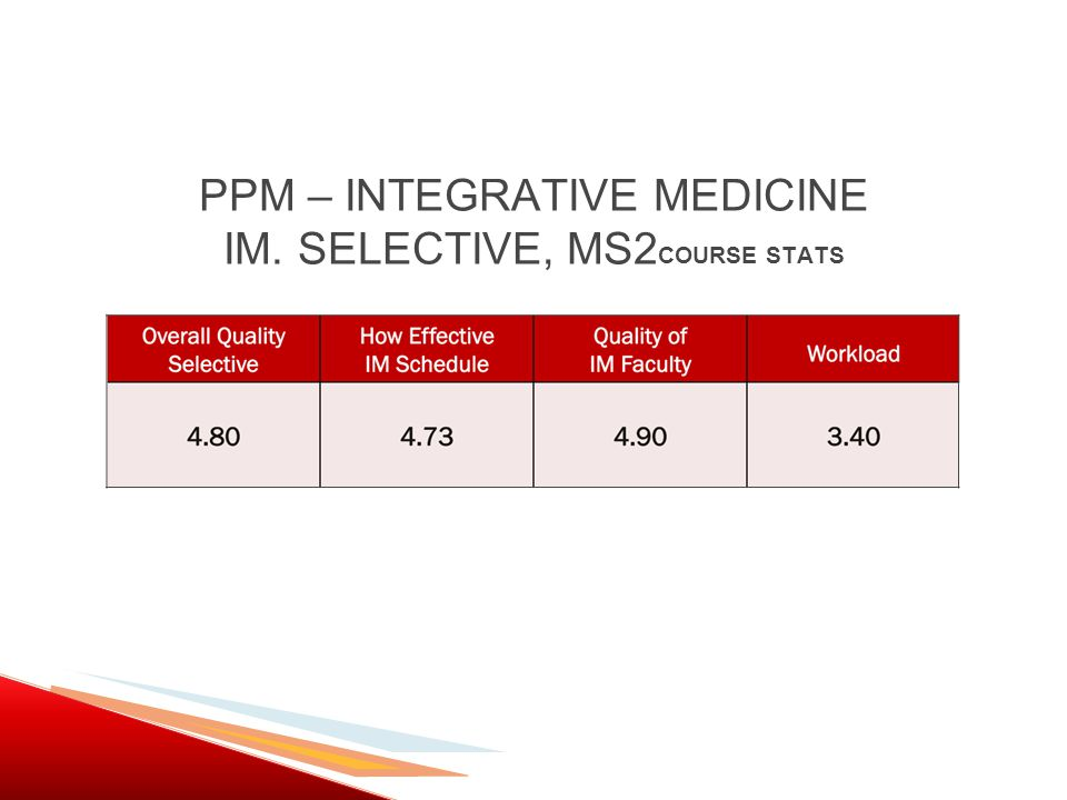 PPM – INTEGRATIVE MEDICINE IM. SELECTIVE, MS2 COURSE STATS