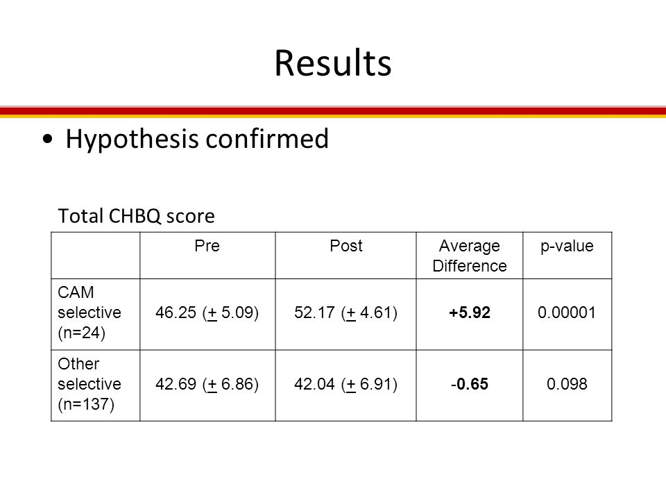 Results Hypothesis confirmed PrePostAverage Difference p-value CAM selective (n=24) (+ 5.09)52.17 (+ 4.61) Other selective (n=137) (+ 6.86)42.04 (+ 6.91) Total CHBQ score