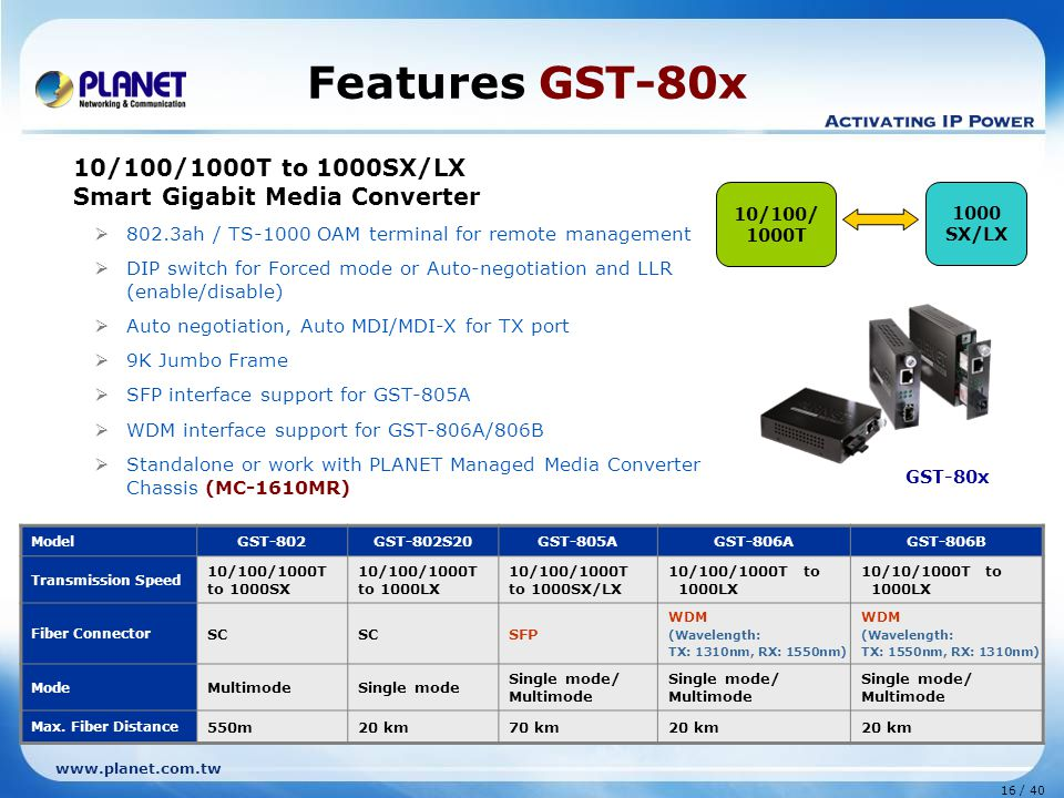 www.planet.com.tw 16 / 40 RX TX RX Switch Media converter LLCF LLR 10/100/ 1000T 1000 SX/LX 10/100/1000T to 1000SX/LX Smart Gigabit Media Converter  802.3ah / TS-1000 OAM terminal for remote management  DIP switch for Forced mode or Auto-negotiation and LLR (enable/disable)  Auto negotiation, Auto MDI/MDI-X for TX port  9K Jumbo Frame  SFP interface support for GST-805A  WDM interface support for GST-806A/806B  Standalone or work with PLANET Managed Media Converter Chassis (MC-1610MR) Features GST-80x GST-80x Model GST-802GST-802S20GST-805AGST-806AGST-806B Transmission Speed 10/100/1000T to 1000SX 10/100/1000T to 1000LX 10/100/1000T to 1000SX/LX 10/100/1000T to 1000LX 10/10/1000T to 1000LX Fiber Connector SC SFP WDM (Wavelength: TX: 1310nm, RX: 1550nm) WDM (Wavelength: TX: 1550nm, RX: 1310nm) Mode MultimodeSingle mode Single mode/ Multimode Max.