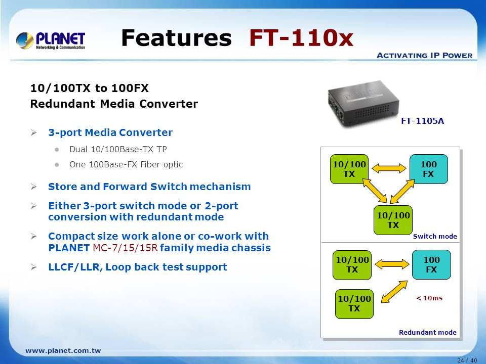 www.planet.com.tw 24 / 40 Features FT-110x 10/100TX to 100FX Redundant Media Converter  3-port Media Converter Dual 10/100Base-TX TP One 100Base-FX Fiber optic  Store and Forward Switch mechanism  Either 3-port switch mode or 2-port conversion with redundant mode  Compact size work alone or co-work with PLANET MC-7/15/15R family media chassis  LLCF/LLR, Loop back test support 10/100 TX 100 FX 10/100 TX 10/100 TX 100 FX 10/100 TX Switch mode Redundant mode < 10ms FT-1105A