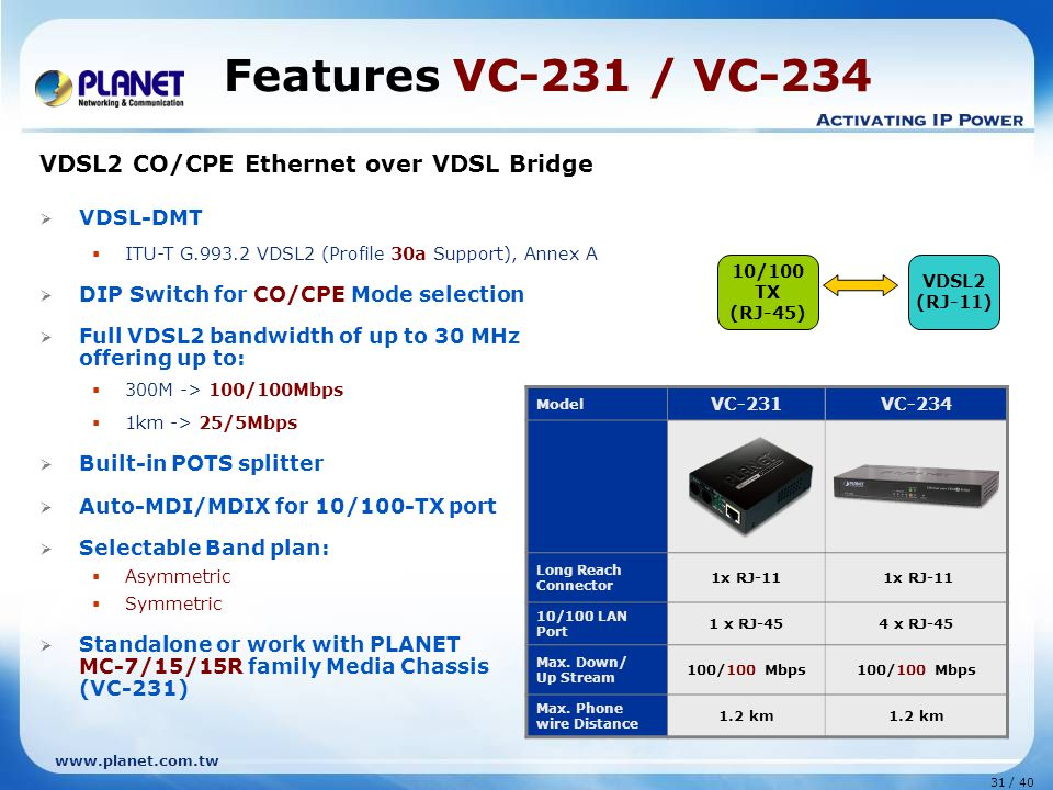 www.planet.com.tw 31 / 40 VDSL2 CO/CPE Ethernet over VDSL Bridge  VDSL-DMT  ITU-T G.993.2 VDSL2 (Profile 30a Support), Annex A  DIP Switch for CO/CPE Mode selection  Full VDSL2 bandwidth of up to 30 MHz offering up to:  300M -> 100/100Mbps  1km -> 25/5Mbps  Built-in POTS splitter  Auto-MDI/MDIX for 10/100-TX port  Selectable Band plan:  Asymmetric  Symmetric  Standalone or work with PLANET MC-7/15/15R family Media Chassis (VC-231) Features VC-231 / VC-234 10/100 TX (RJ-45) VDSL2 (RJ-11) Model VC-231VC-234 Long Reach Connector 1x RJ-11 10/100 LAN Port 1 x RJ-454 x RJ-45 Max.