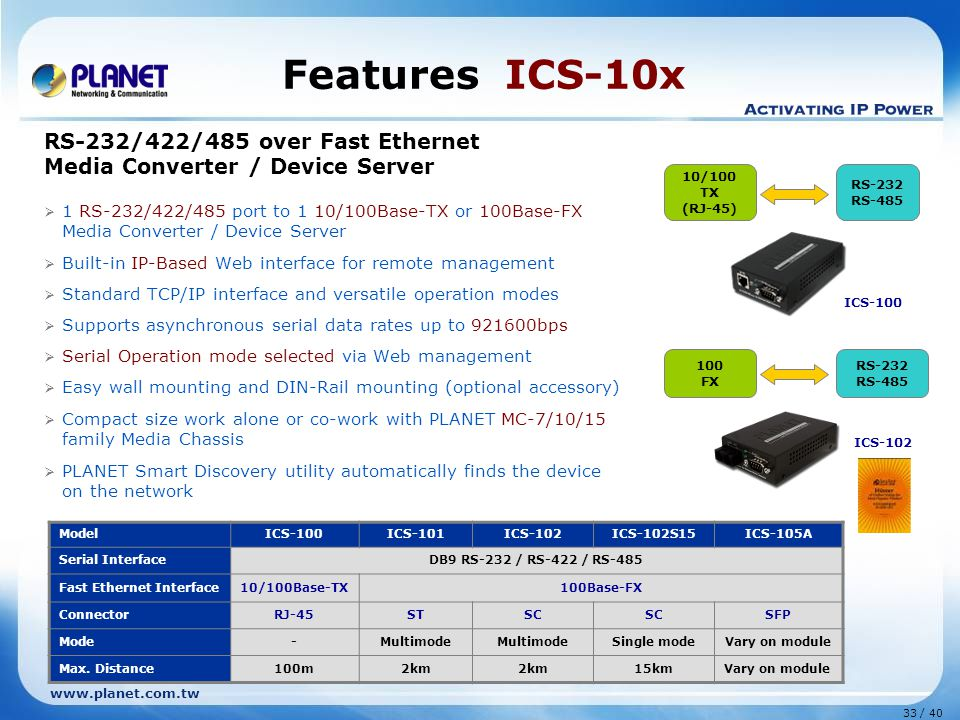www.planet.com.tw 33 / 40 Features ICS-10x RS-232/422/485 over Fast Ethernet Media Converter / Device Server  1 RS-232/422/485 port to 1 10/100Base-TX or 100Base-FX Media Converter / Device Server  Built-in IP-Based Web interface for remote management  Standard TCP/IP interface and versatile operation modes  Supports asynchronous serial data rates up to 921600bps  Serial Operation mode selected via Web management  Easy wall mounting and DIN-Rail mounting (optional accessory)  Compact size work alone or co-work with PLANET MC-7/10/15 family Media Chassis  PLANET Smart Discovery utility automatically finds the device on the network ICS-100 10/100 TX (RJ-45) RS-232 RS-485 ModelICS-100ICS-101ICS-102ICS-102S15ICS-105A Serial InterfaceDB9 RS-232 / RS-422 / RS-485 Fast Ethernet Interface10/100Base-TX100Base-FX ConnectorRJ-45STSC SFP Mode-Multimode Single modeVary on module Max.