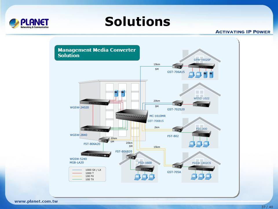 www.planet.com.tw 37 / 40 Solutions Management Media Converter Solution
