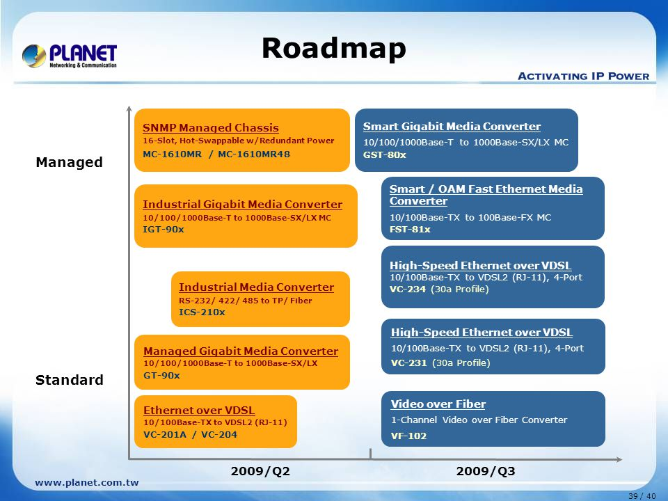 www.planet.com.tw 39 / 40 Roadmap Standard Managed 2009/Q22009/Q3 Ethernet over VDSL 10/100Base-TX to VDSL2 (RJ-11) VC-201A / VC-204 Industrial Gigabit Media Converter 10/100/1000Base-T to 1000Base-SX/LX MC IGT-90x Smart Gigabit Media Converter 10/100/1000Base-T to 1000Base-SX/LX MC GST-80x SNMP Managed Chassis 16-Slot, Hot-Swappable w/Redundant Power MC-1610MR / MC-1610MR48 High-Speed Ethernet over VDSL 10/100Base-TX to VDSL2 (RJ-11), 4-Port VC-231 (30a Profile) Managed Gigabit Media Converter 10/100/1000Base-T to 1000Base-SX/LX GT-90x High-Speed Ethernet over VDSL 10/100Base-TX to VDSL2 (RJ-11), 4-Port VC-234 (30a Profile) Video over Fiber 1-Channel Video over Fiber Converter VF-102 Industrial Media Converter RS-232/ 422/ 485 to TP/ Fiber ICS-210x Smart / OAM Fast Ethernet Media Converter 10/100Base-TX to 100Base-FX MC FST-81x