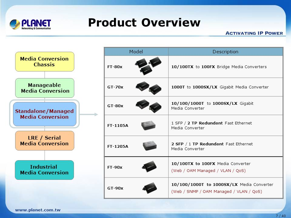 www.planet.com.tw 7 / 40 Manageable Media Conversion Standalone/Managed Media Conversion LRE / Serial Media Conversion Chassis Industrial Media Conversion Product Overview ModelDescription FT-80x10/100TX to 100FX Bridge Media Converters GT-70x1000T to 1000SX/LX Gigabit Media Converter GT-80x 10/100/1000T to 1000SX/LX Gigabit Media Converter FT-1105A 1 SFP / 2 TP Redundant Fast Ethernet Media Converter FT-1205A 2 SFP / 1 TP Redundant Fast Ethernet Media Converter FT-90x 10/100TX to 100FX Media Converter (Web / OAM Managed / VLAN / QoS) GT-90x 10/100/1000T to 1000SX/LX Media Converter (Web / SNMP / OAM Managed / VLAN / QoS) Standalone/Managed Media Conversion