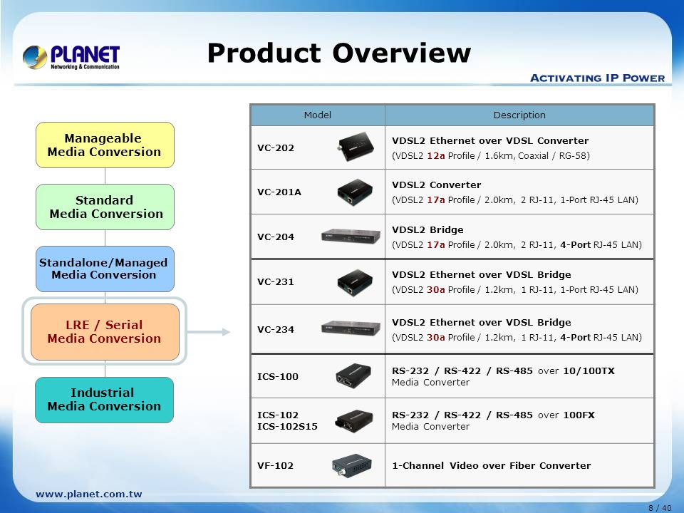 www.planet.com.tw 8 / 40 Standard Media Conversion Standalone/Managed Media Conversion LRE / Serial Media Conversion Manageable Media Conversion Industrial Media Conversion Product Overview ModelDescription VC-202 VDSL2 Ethernet over VDSL Converter (VDSL2 12a Profile / 1.6km, Coaxial / RG-58) VC-201A VDSL2 Converter (VDSL2 17a Profile / 2.0km, 2 RJ-11, 1-Port RJ-45 LAN) VC-204 VDSL2 Bridge (VDSL2 17a Profile / 2.0km, 2 RJ-11, 4-Port RJ-45 LAN) VC-231 VDSL2 Ethernet over VDSL Bridge (VDSL2 30a Profile / 1.2km, 1 RJ-11, 1-Port RJ-45 LAN) VC-234 VDSL2 Ethernet over VDSL Bridge (VDSL2 30a Profile / 1.2km, 1 RJ-11, 4-Port RJ-45 LAN) ICS-100 RS-232 / RS-422 / RS-485 over 10/100TX Media Converter ICS-102 ICS-102S15 RS-232 / RS-422 / RS-485 over 100FX Media Converter VF-1021-Channel Video over Fiber Converter LRE / Serial Media Conversion
