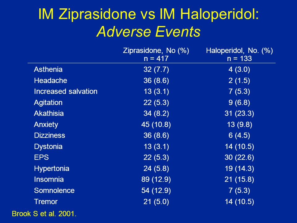 IM Ziprasidone vs IM Haloperidol: Adverse Events Ziprasidone, No (%) n = 417 Haloperidol, No.